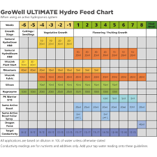 Growell Ultimate Hydro Feed Chart Blog Growell Hydroponics