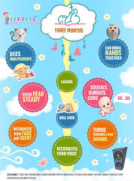 Milestones Of 3 Month Old Baby Toddler Milestones Baby