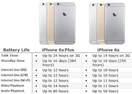 iphone 6 battery size iphone 6s or iphone 6s plus pros and cons iphonetricks org