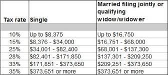 Tax Questions Highest Tax Bracket