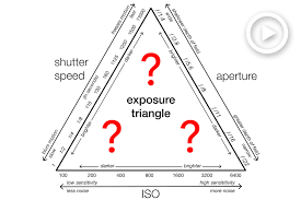 Iso Vs Shutter Speed Vs Aperture Chart Photography Tips High Iso Vs Slow Shutter Speed