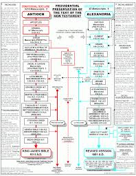 Bible Charts Bible Charts And Versions The Ultimate Reconciliationist