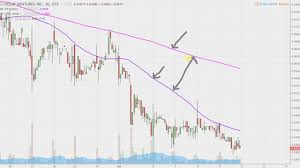 Dolv Stock Chart Technical Analysis For 07 11 17
