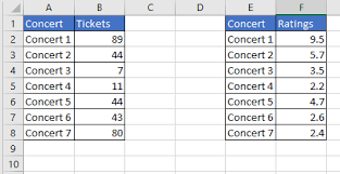 Create Data Bars And Star Rating Kpis In Excel Absentdata