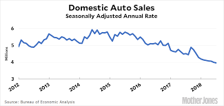 How Are Auto Sales Doing These Days Mother Jones