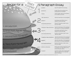 writing paragraph essay structure poster google search  writing 5 paragraph essay structure poster google search