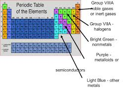 Physical Science Ch 5 Periodic Table. - ppt video online download
