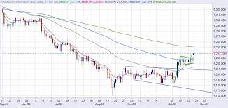 Gold Price Forecast Bullish Continuation Strengthens Case