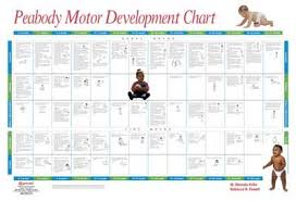 Image Result For Development Chart Occupational Therapy