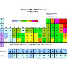 Best Periodic Table Of Electronegativity Copy Periodic Table Pdf ...