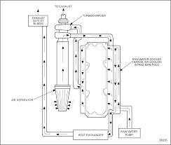 marine engine detroit diesel troubleshooting diagrams series 60 marine engine air intake system schematic