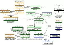 Feroze Gandhi Family Chart How Did Indira Feroz Khan Became Indira Gandhi Quora