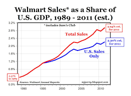 Carpe Diem Walmart The Most Successful Retailer In History