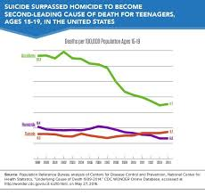 Suicide Replaces Homicide As Second Leading Cause Of Death