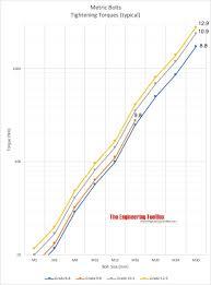 metric bolts tightening torques