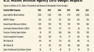 Mda Organization Chart Missile Defense Agency Seeks Big Increase In Space Spending Spacenews Com