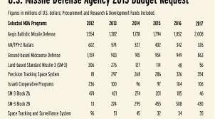 Missile Defense Agency Seeks Big Increase In Space Spending Spacenews Com
