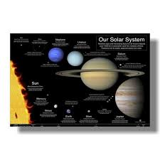 2019 The Solar System Chart No Tear Guarantee Educational Poster 60 X 90cm 24 X 36 Inches From Aozhouqie 38 56 Dhgate Com