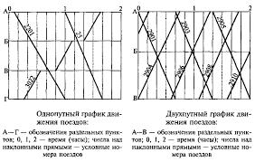 График движения поездов однопутный и двухпутный графики