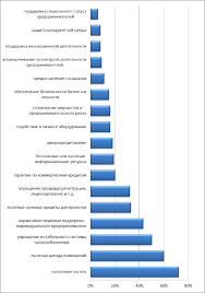 Совершенствование государственной поддержки малого и среднего  Виды государственной поддержки по степени важности для субъектов малого и среднего бизнеса