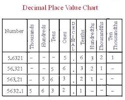 Decimal Point Places Chart 36 Conclusive Place Value Chart With Decimal Point