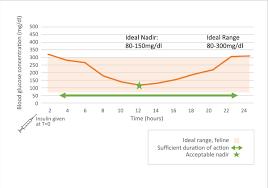 Insulin Preparations Chart Interpreting Glucose Curves