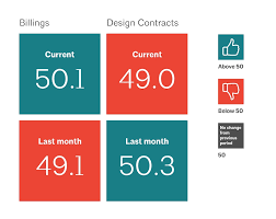 Architecture Billings Index Continues Its Streak Of Soft