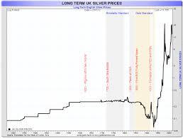 Silver Commodity Or Money Goldbroker Com