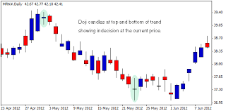 How To Read Candles On Stock Chart 4 Best Candlestick Patterns Stocktrader Com