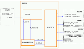 Train Chart Download Activity Chart For Train Control System Download