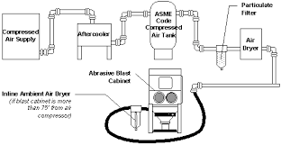 Compressed Air Flow Chart Compressed Air Basics Guide To Air Compressors Media Blast