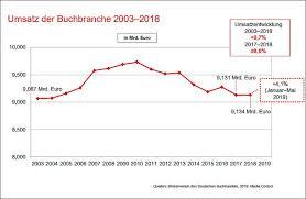 Deutsche Charts 2003 Börsenverein Report German Book Market Seen To Stabilize