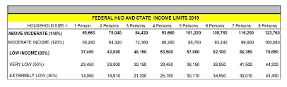Hud Income Limits 2018 Chart Income Eligibility Guidelines City Of Tampa