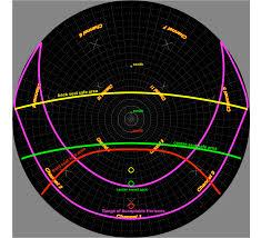 Gates Planetarium Dome Evaluation Chart An Evaluation Grid