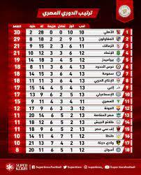جدول ترتيب الدورى المصرى بعد مباراة اليوم الإثنين 13/ 1/ 2020 - اليوم السابع