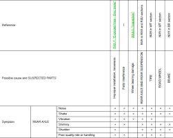 Nissan Sentra Service Manual Symptom Diagnosis Rear Axle