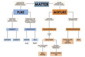 Classifying Matter Flow Chart Thursday April 19 2018