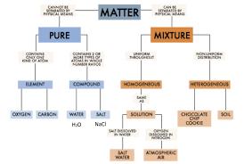 Organization Of Matter Flow Chart Classifying Matter Flow Chart Thursday April 19 2018