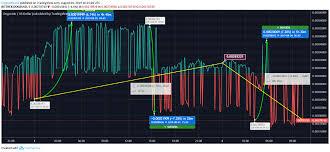 Stellar Price Analysis Stellar Xlm Price Continues To