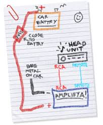 amplifier wiring diagram audio repair centre we had one of our experts draw up a simple wiring diagram to follow when wiring your amplifier this works for active enclosures too