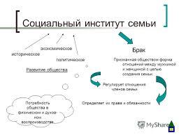 Презентация на тему Семья и быт Морозова Дарья А МОУ Лицей  4 Социальный