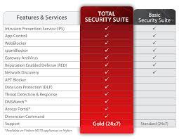 Watchguard Comparison Chart Watchguard Firebox M440 Firewall Guardsite Com