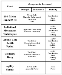 Army Combat Readiness Test Scoring Chart Tradoc United States Army Is Revising Physical Fitness Test