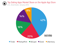 online dating industry growht
