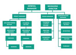 Rta Organization Chart Organization Chart Andhima