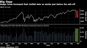 Hedge Funds Got Caught Long And Wrong Before Stock Slump Chart