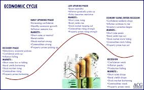 Business Cycle Chart Economic Cycles And Investing The Big Picture