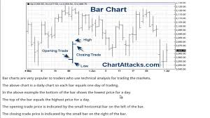 How To Read A Bar Chart For Trading The Markets Youtube