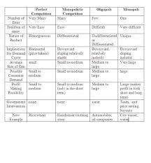 Kimonomics Comparing Market Structures
