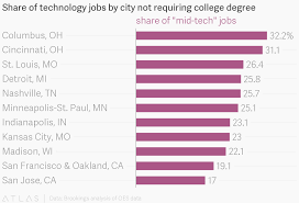 College Degree Chart Share Of Technology Jobs By City Not Requiring College Degree